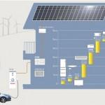 LEAF to Home EVパワーステーションの価格と寿命と不具合を検証する。初回